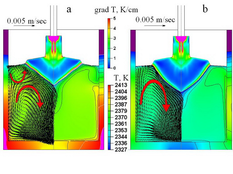 Simulation of the melt flow