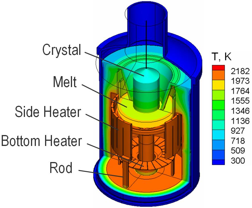Schematic view of Czochralski growth furnace, Cz Si hot zone design based on JCG 229 (2001) p.17
