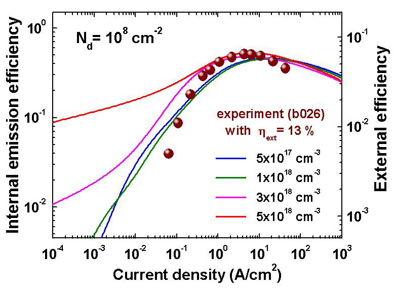 Dependence of Internal Emission Efficiency predicted numerically and External Efficiency measured experimentally on current density