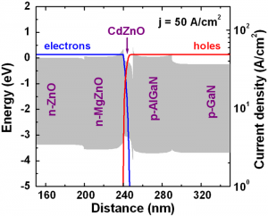 A band diagram and distributions of partial current density of the hybrid ZnO-based LEDs at j = 50 A/cm2