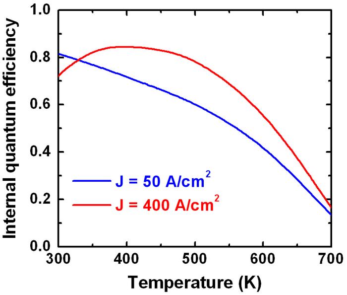 Internal quantum efficiency vs.operation temperature at j = 50 A/cm2 and at j = 400 A/cm2