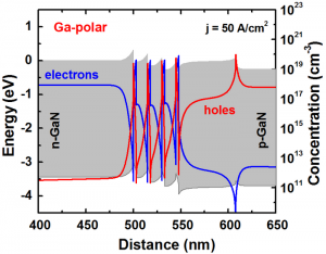 A band diagram and carrier concentration distributions for Ga-polar structure