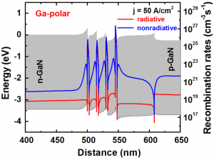 A band diagram and distributions of recombination rates for Ga-polar structure