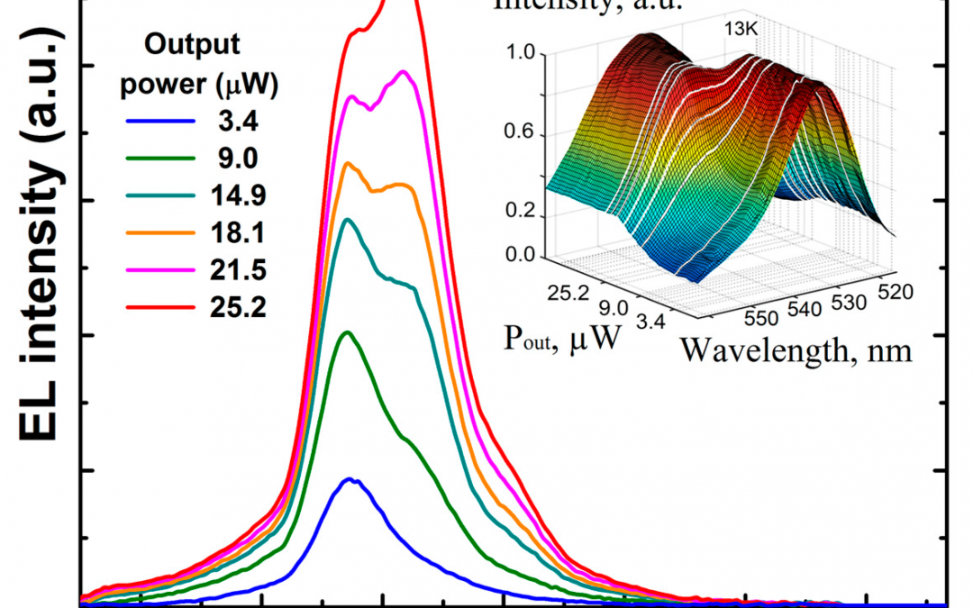 these normalized spectra in 3D vision with additional one at 12 μW