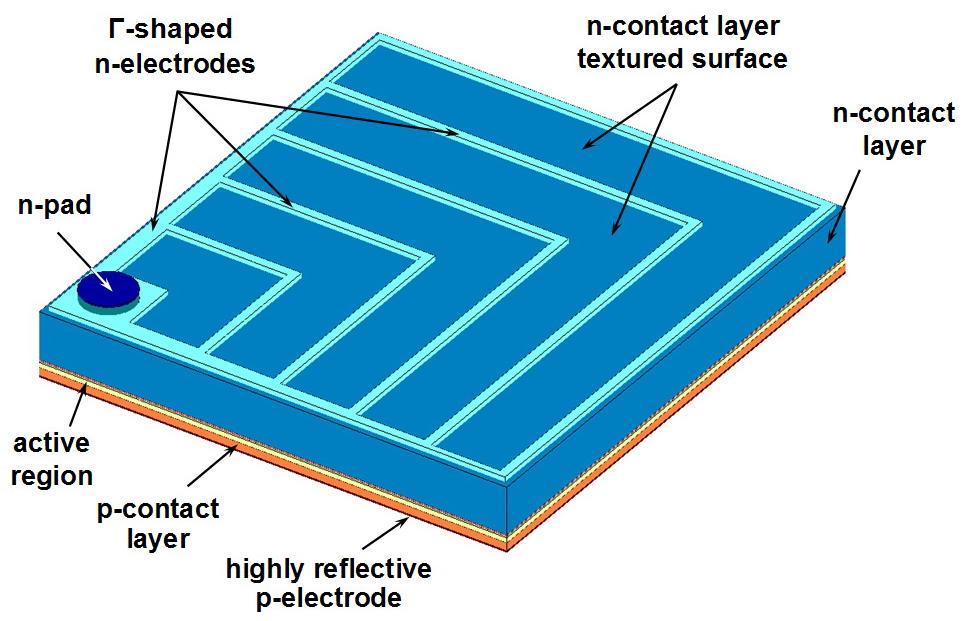 Basic design of 815×875 μm2 blue LED die