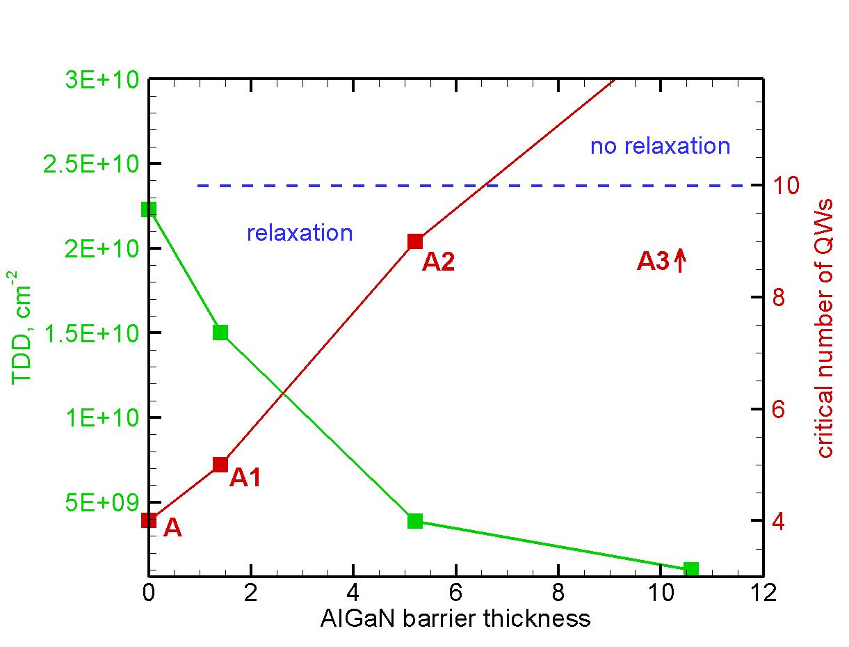 TDD and critical number of QWs vs AlGaN barrier thickness.