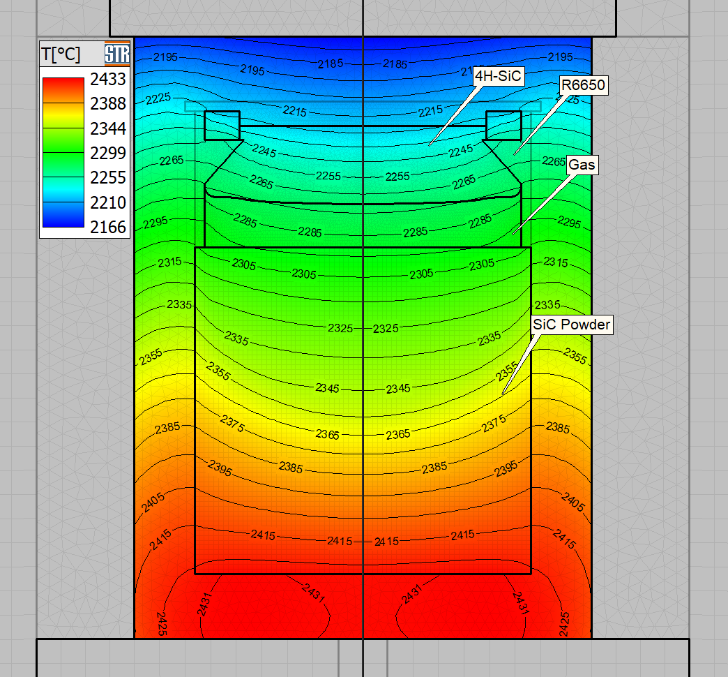 Detailed thermal modeling of PVT SiC