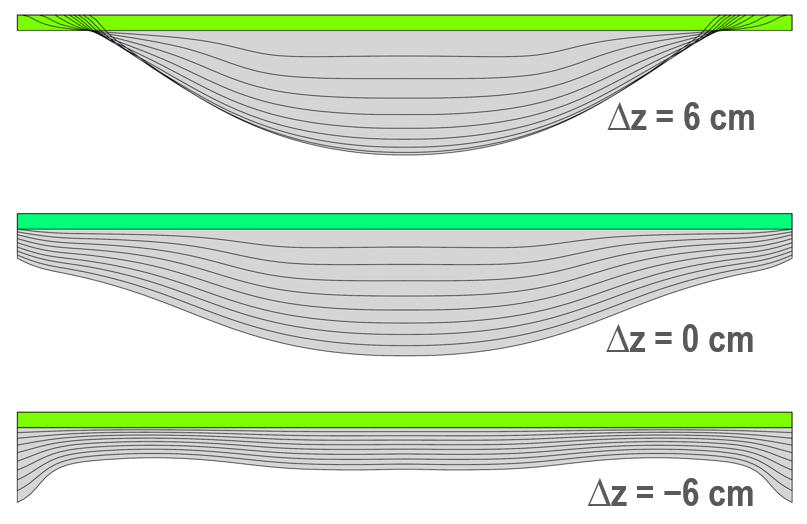 Effect of the inductor coil position on the crystal shape evolution