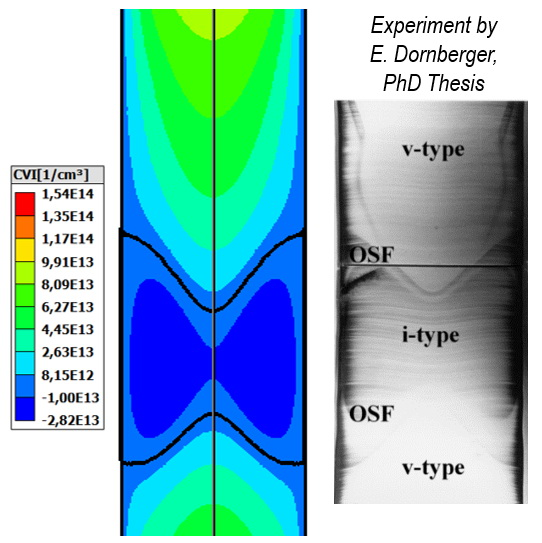 Modeling of vacancies and interstitial concentrations in Cz Si,  position of Oxidation-induced stacking fault ring (OSF ring)