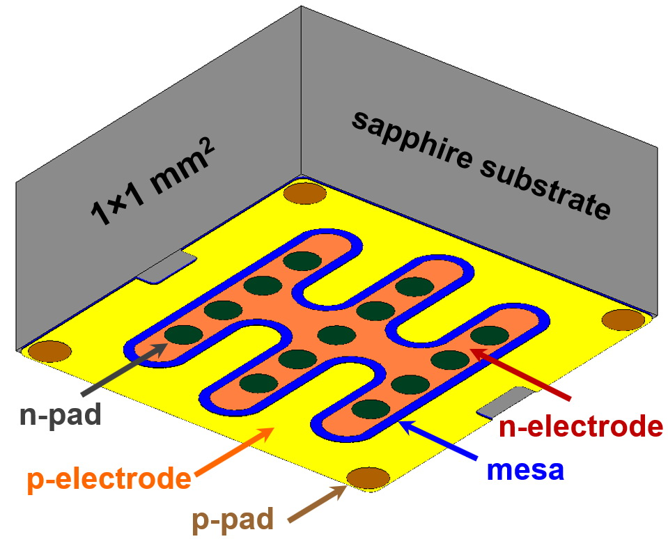 LED chip design