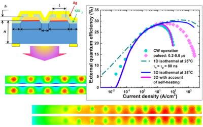 Electrical-thermal-optical simulations of AlGaInP-based LEDs